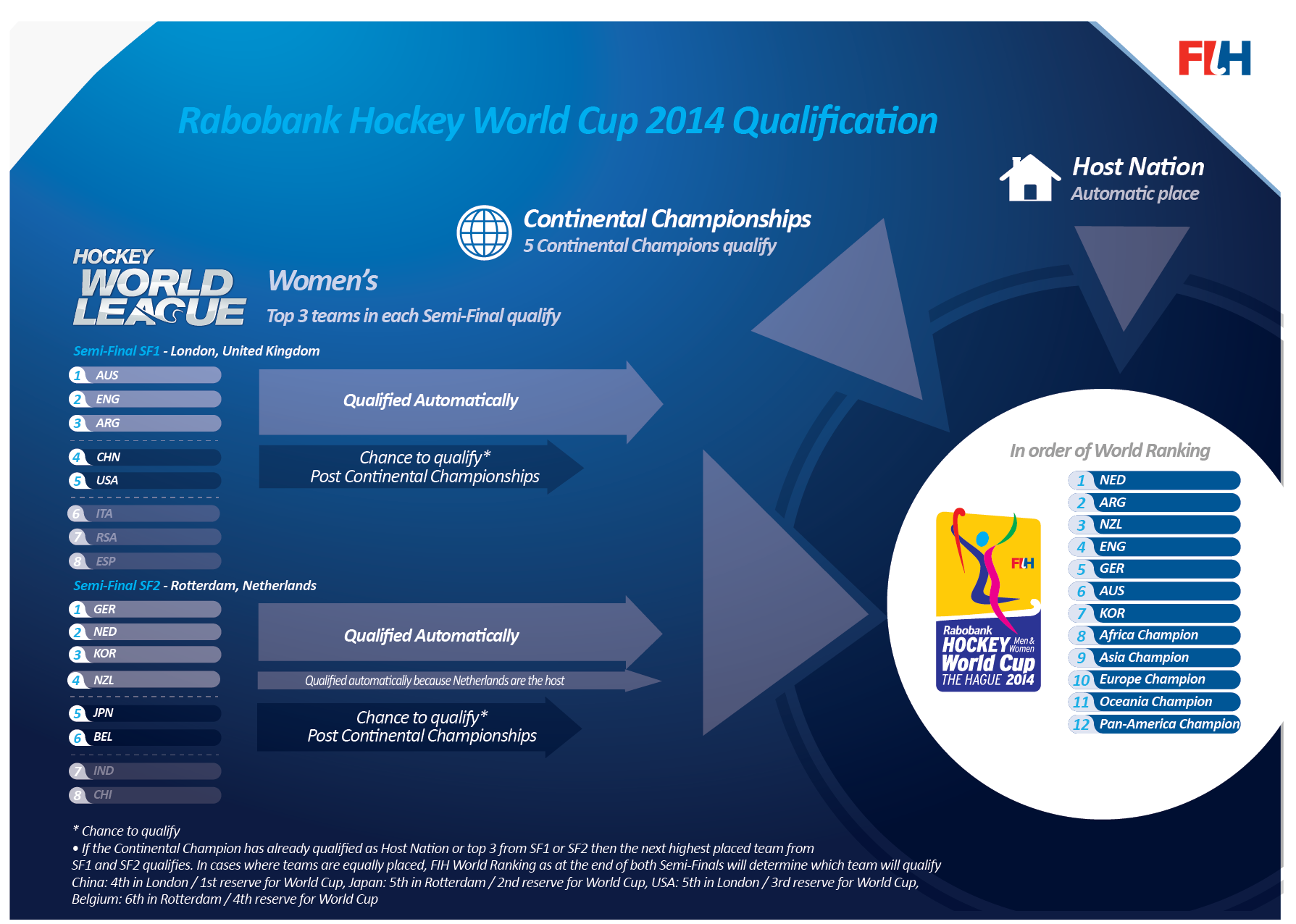Rabobank Hockey World Cup Qualification Process - Women