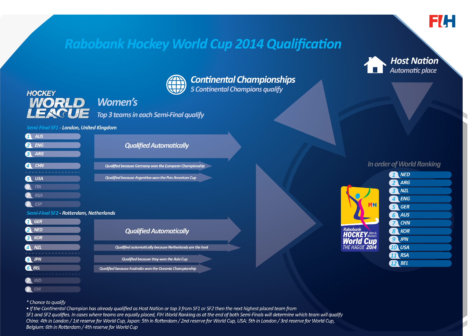 Qualification System For 2017 World Cup Pdf